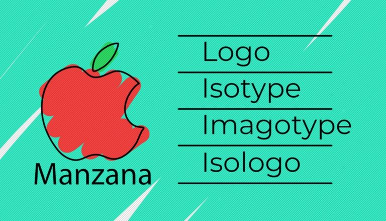 Do you know the difference between Logo, Isotype, Imagotype and Isologo?